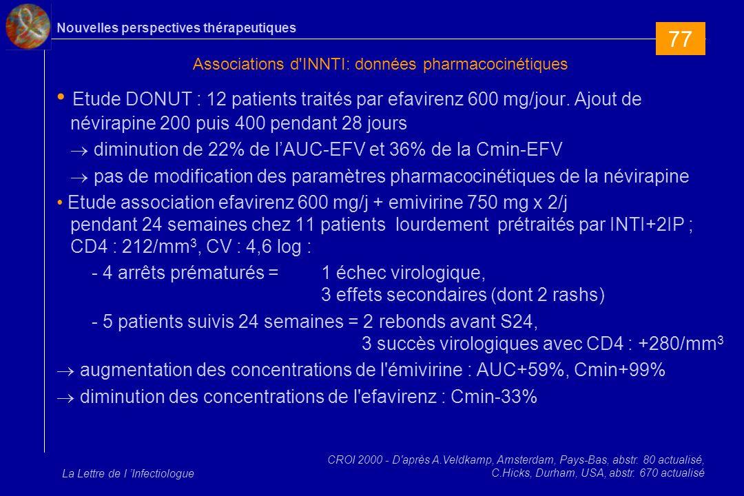 Nouvelles perspectives thérapeutiques La Lettre de l Infectiologue Associations d INNTI: données pharmacocinétiques Etude DONUT : 12 patients traités par efavirenz 600 mg/jour.