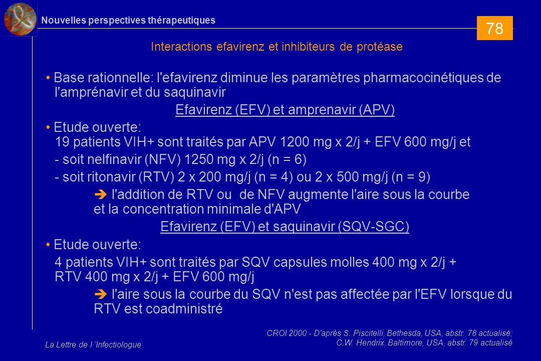 Nouvelles perspectives thérapeutiques La Lettre de l Infectiologue Interactions efavirenz et inhibiteurs de protéase Base rationnelle: l efavirenz diminue les paramètres pharmacocinétiques de l amprénavir et du saquinavir Efavirenz (EFV) et amprenavir (APV) Etude ouverte: 19 patients VIH+ sont traités par APV 1200 mg x 2/j + EFV 600 mg/j et - soit nelfinavir (NFV) 1250 mg x 2/j (n = 6) - soit ritonavir (RTV) 2 x 200 mg/j (n = 4) ou 2 x 500 mg/j (n = 9) l addition de RTV ou de NFV augmente l aire sous la courbe et la concentration minimale d APV Efavirenz (EFV) et saquinavir (SQV-SGC) Etude ouverte: 4 patients VIH+ sont traités par SQV capsules molles 400 mg x 2/j + RTV 400 mg x 2/j + EFV 600 mg/j l aire sous la courbe du SQV n est pas affectée par l EFV lorsque du RTV est coadministré CROI 2000 - D après S.