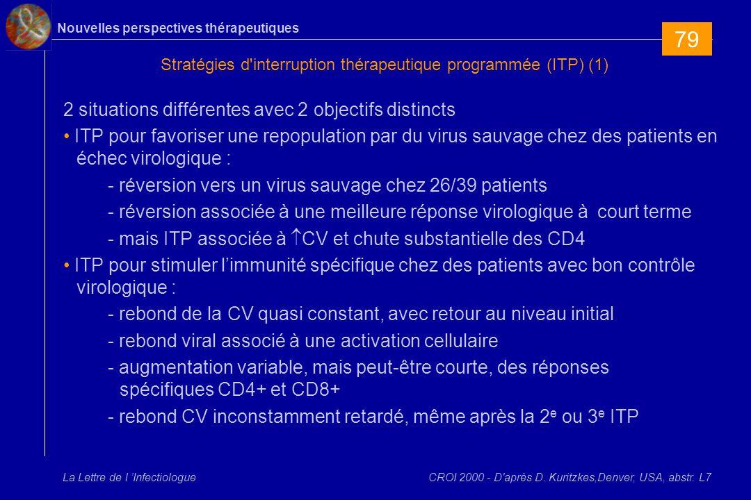 Nouvelles perspectives thérapeutiques La Lettre de l Infectiologue Stratégies d interruption thérapeutique programmée (ITP) (1) 2 situations différentes avec 2 objectifs distincts ITP pour favoriser une repopulation par du virus sauvage chez des patients en échec virologique : - réversion vers un virus sauvage chez 26/39 patients - réversion associée à une meilleure réponse virologique à court terme - mais ITP associée à CV et chute substantielle des CD4 ITP pour stimuler limmunité spécifique chez des patients avec bon contrôle virologique : - rebond de la CV quasi constant, avec retour au niveau initial - rebond viral associé à une activation cellulaire - augmentation variable, mais peut-être courte, des réponses spécifiques CD4+ et CD8+ - rebond CV inconstamment retardé, même après la 2 e ou 3 e ITP CROI 2000 - D après D.