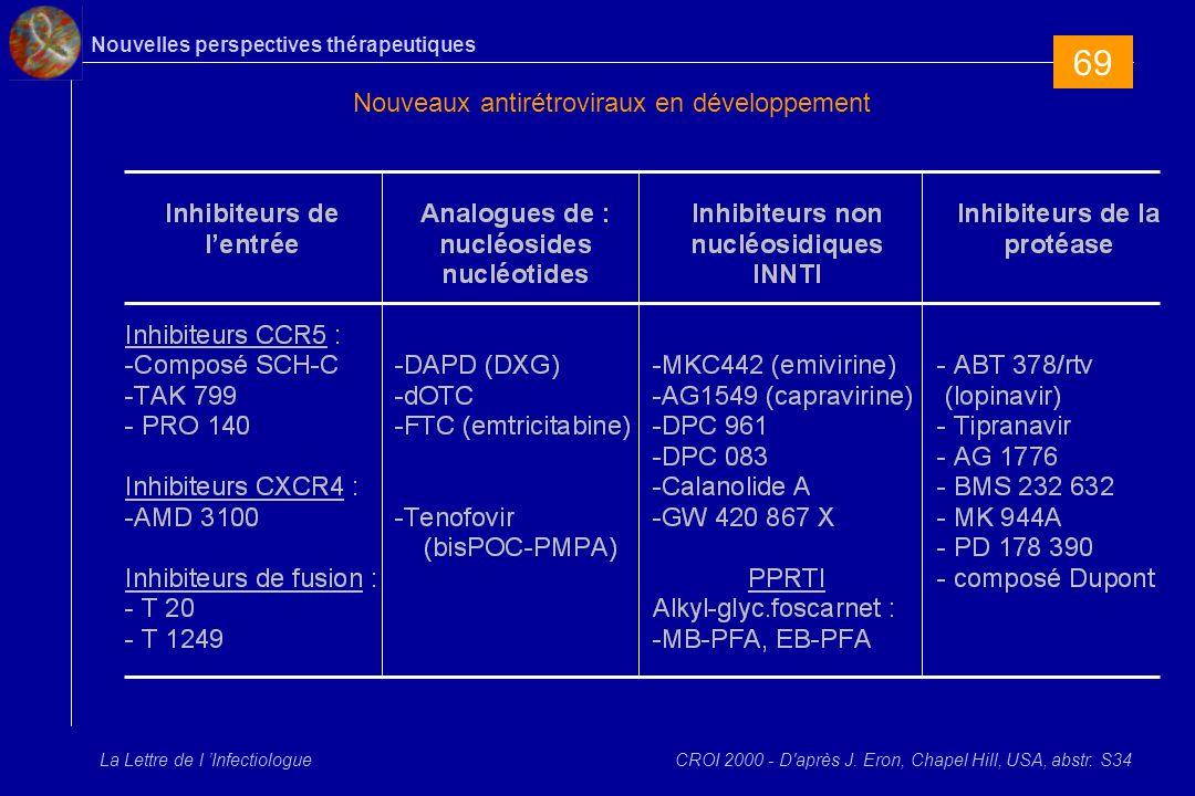 Nouvelles perspectives thérapeutiques La Lettre de l Infectiologue Nouveaux antirétroviraux en développement CROI 2000 - D après J.