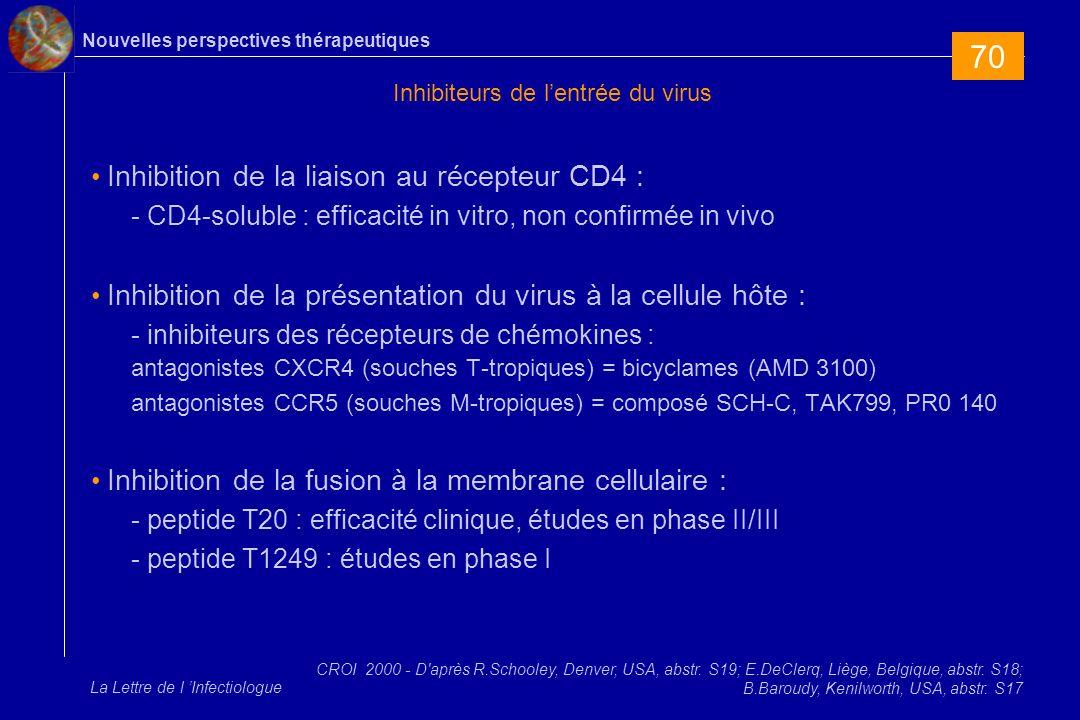 Nouvelles perspectives thérapeutiques La Lettre de l Infectiologue Inhibiteurs de lentrée du virus Inhibition de la liaison au récepteur CD4 : - CD4-soluble : efficacité in vitro, non confirmée in vivo Inhibition de la présentation du virus à la cellule hôte : - inhibiteurs des récepteurs de chémokines : antagonistes CXCR4 (souches T-tropiques) = bicyclames (AMD 3100) antagonistes CCR5 (souches M-tropiques) = composé SCH-C, TAK799, PR0 140 Inhibition de la fusion à la membrane cellulaire : - peptide T20 : efficacité clinique, études en phase II/III - peptide T1249 : études en phase I CROI 2000 - D après R.Schooley, Denver, USA, abstr.