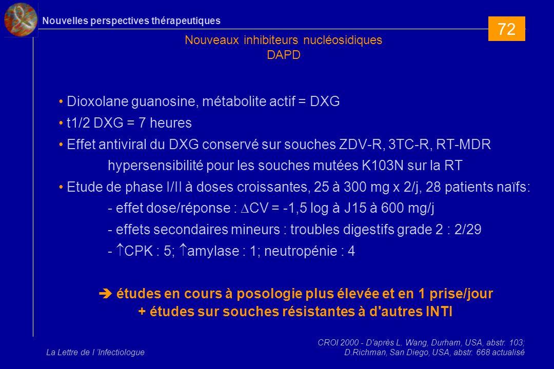 Nouvelles perspectives thérapeutiques La Lettre de l Infectiologue Nouveaux inhibiteurs nucléosidiques DAPD Dioxolane guanosine, métabolite actif = DXG t1/2 DXG = 7 heures Effet antiviral du DXG conservé sur souches ZDV-R, 3TC-R, RT-MDR hypersensibilité pour les souches mutées K103N sur la RT Etude de phase I/II à doses croissantes, 25 à 300 mg x 2/j, 28 patients naïfs: - effet dose/réponse : CV = -1,5 log à J15 à 600 mg/j - effets secondaires mineurs : troubles digestifs grade 2 : 2/29 - CPK : 5; amylase : 1; neutropénie : 4 études en cours à posologie plus élevée et en 1 prise/jour + études sur souches résistantes à d autres INTI CROI 2000 - D après L.