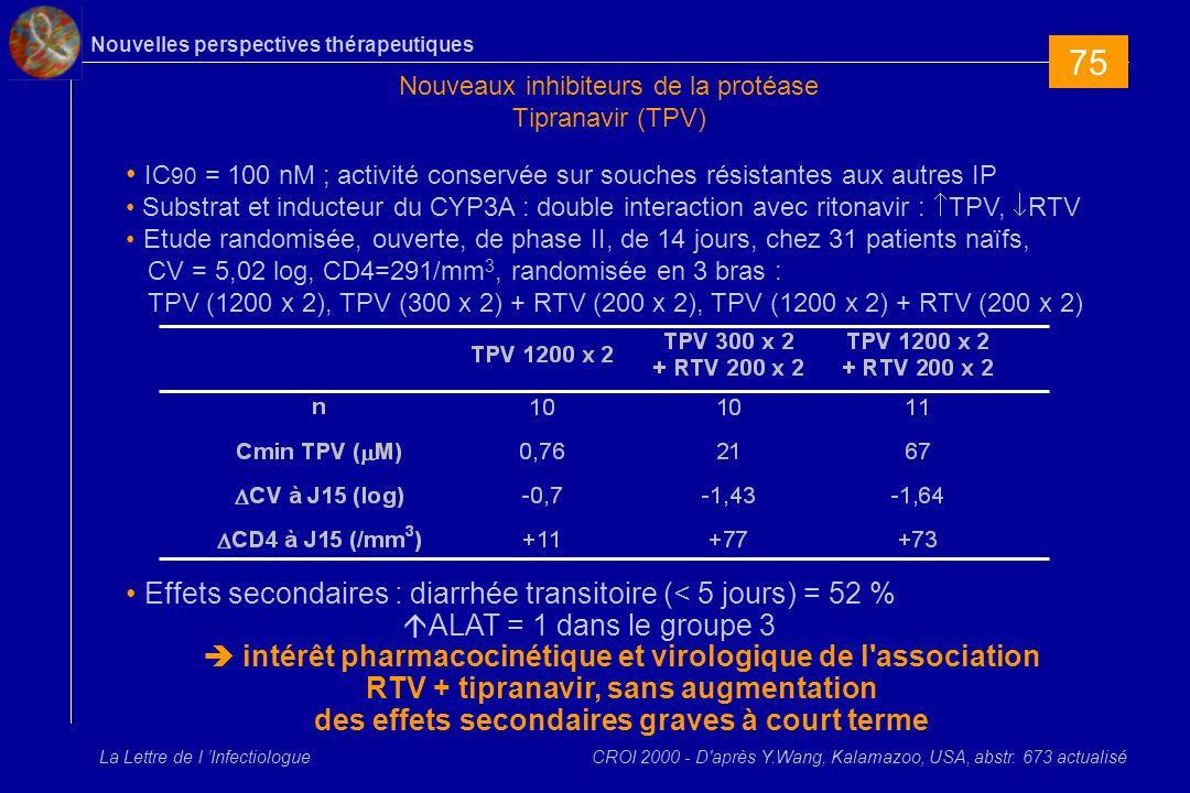 Nouvelles perspectives thérapeutiques La Lettre de l Infectiologue Nouveaux inhibiteurs de la protéase Tipranavir (TPV) IC 90 = 100 nM ; activité conservée sur souches résistantes aux autres IP Substrat et inducteur du CYP3A : double interaction avec ritonavir : TPV, RTV Etude randomisée, ouverte, de phase II, de 14 jours, chez 31 patients naïfs, CV = 5,02 log, CD4=291/mm 3, randomisée en 3 bras : TPV (1200 x 2), TPV (300 x 2) + RTV (200 x 2), TPV (1200 x 2) + RTV (200 x 2) Effets secondaires : diarrhée transitoire (< 5 jours) = 52 % ALAT = 1 dans le groupe 3 intérêt pharmacocinétique et virologique de l association RTV + tipranavir, sans augmentation des effets secondaires graves à court terme CROI 2000 - D après Y.Wang, Kalamazoo, USA, abstr.