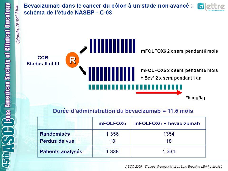 Bevacizumab dans le cancer du côlon à un stade non avancé : schéma de létude NASBP - C-08 CCR Stades II et III Durée dadministration du bevacizumab =