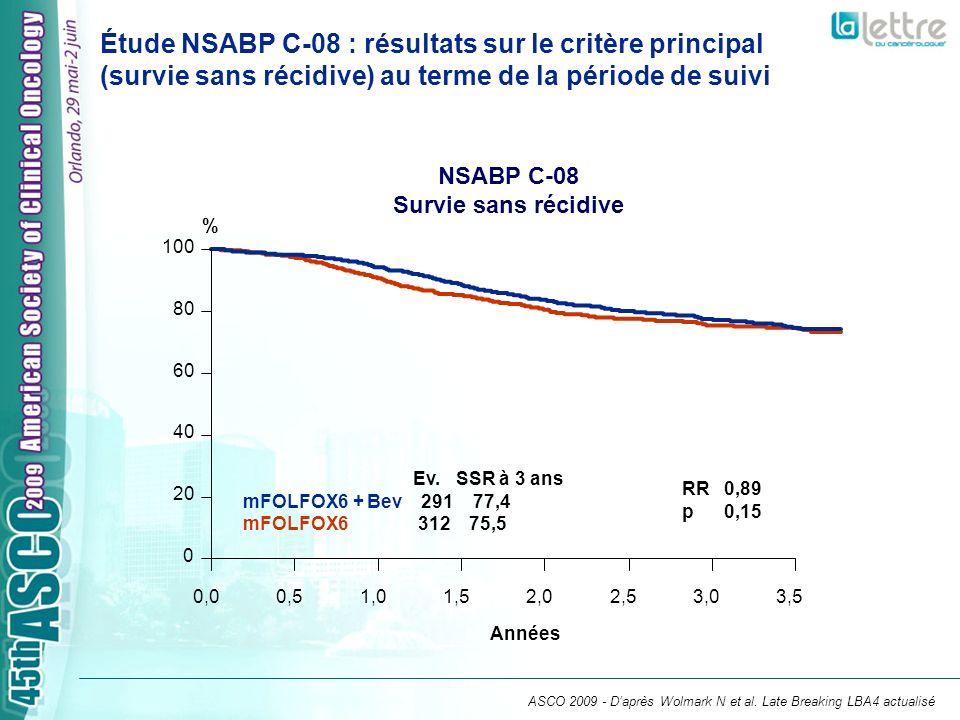 Étude NSABP C-08 : résultats sur le critère principal (survie sans récidive) au terme de la période de suivi Ev. SSR à 3 ans mFOLFOX6 + Bev 291 77,4 m