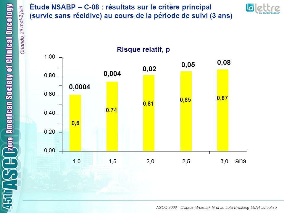 Étude NSABP – C-08 : résultats sur le critère principal (survie sans récidive) au cours de la période de suivi (3 ans) ASCO 2009 - Daprès Wolmark N et