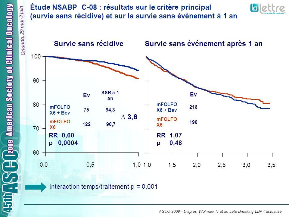 Étude NASBP C-08 : conclusions Lajout de bevacizumab au mFF6 na pas permis daméliorer de façon significative la survie sans rechute au terme de la période détude Le bénéfice du traitement par bevacizumab est majeur (diminution de 40 % du risque de récidive à 1 an) pendant la période dadministration du traitement Le bon profil de tolérance est confirmé ASCO 2009 - Daprès Wolmark N et al.