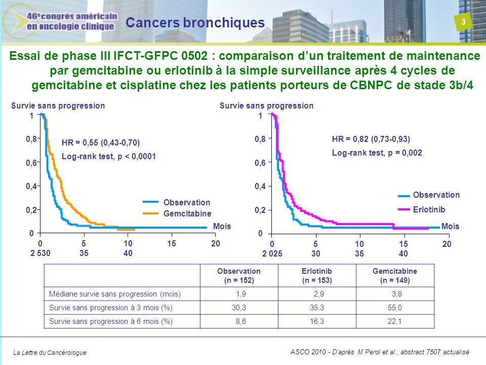 La Lettre du Cancérologue Cancers bronchiques 3 ASCO 2010 - Daprès M Perol et al., abstract 7507 actualisé Essai de phase III IFCT-GFPC 0502 : comparaison dun traitement de maintenance par gemcitabine ou erlotinib à la simple surveillance après 4 cycles de gemcitabine et cisplatine chez les patients porteurs de CBNPC de stade 3b/4 Observation (n = 152) Erlotinib (n = 153) Gemcitabine (n = 149) Médiane survie sans progression (mois) 1,9 2,9 3,8 Survie sans progression à 3 mois (%)30,335,355,0 Survie sans progression à 6 mois (%) 8,616,322,1 Observation HR = 0,55 (0,43-0,70) Log-rank test, p < 0,0001 HR = 0,82 (0,73-0,93) Log-rank test, p = 0,002 0 2 530 5 35 10 40 1520 Mois 0 0,2 0,4 0,6 0,8 1 Survie sans progression Gemcitabine Observation 0 2 025 5 30 10 35 15 40 20 Mois 0 0,2 0,4 0,6 0,8 1 Survie sans progression Erlotinib
