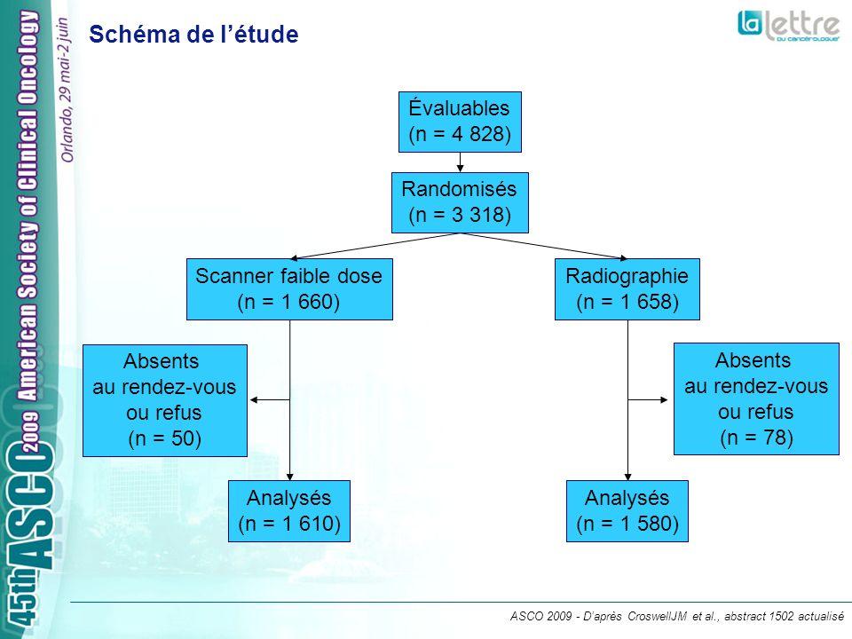 ASCO 2009 - Daprès CroswellJM et al., abstract 1502 actualisé Évaluables (n = 4 828) Randomisés (n = 3 318) Scanner faible dose (n = 1 660) Absents au rendez-vous ou refus (n = 50) Radiographie (n = 1 658) Analysés (n = 1 610) Analysés (n = 1 580) Absents au rendez-vous ou refus (n = 78) Schéma de létude