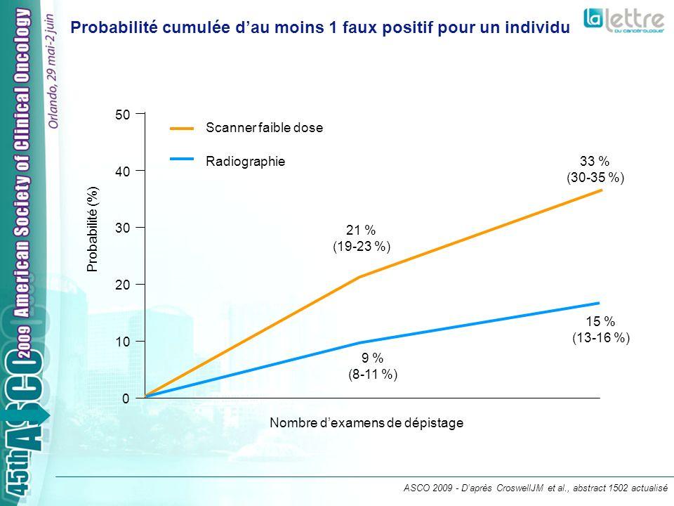 ASCO 2009 - Daprès CroswellJM et al., abstract 1502 actualisé Nombre dexamens de dépistage Scanner faible dose Radiographie Probabilité (%) 21 % (19-23 %) 33 % (30-35 %) 15 % (13-16 %) 9 % (8-11 %) 0 10 20 30 40 50 Probabilité cumulée dau moins 1 faux positif pour un individu