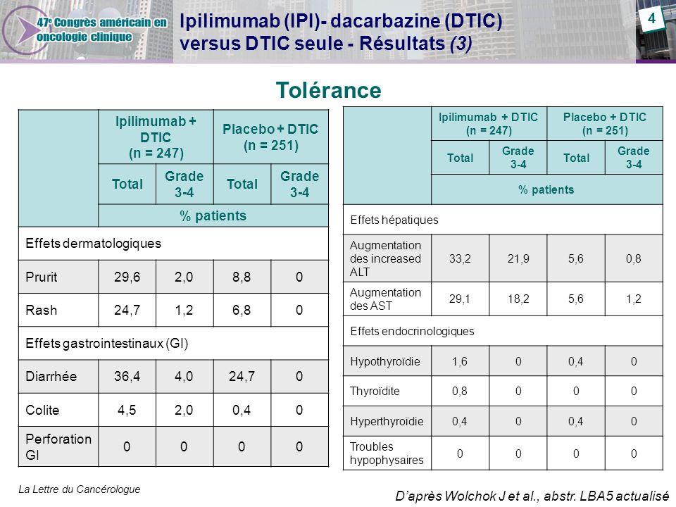 La Lettre du Cancérologue Ipilimumab (IPI)- dacarbazine (DTIC) versus DTIC seule - Résultats (3) Tolérance Ipilimumab + DTIC (n = 247) Placebo + DTIC