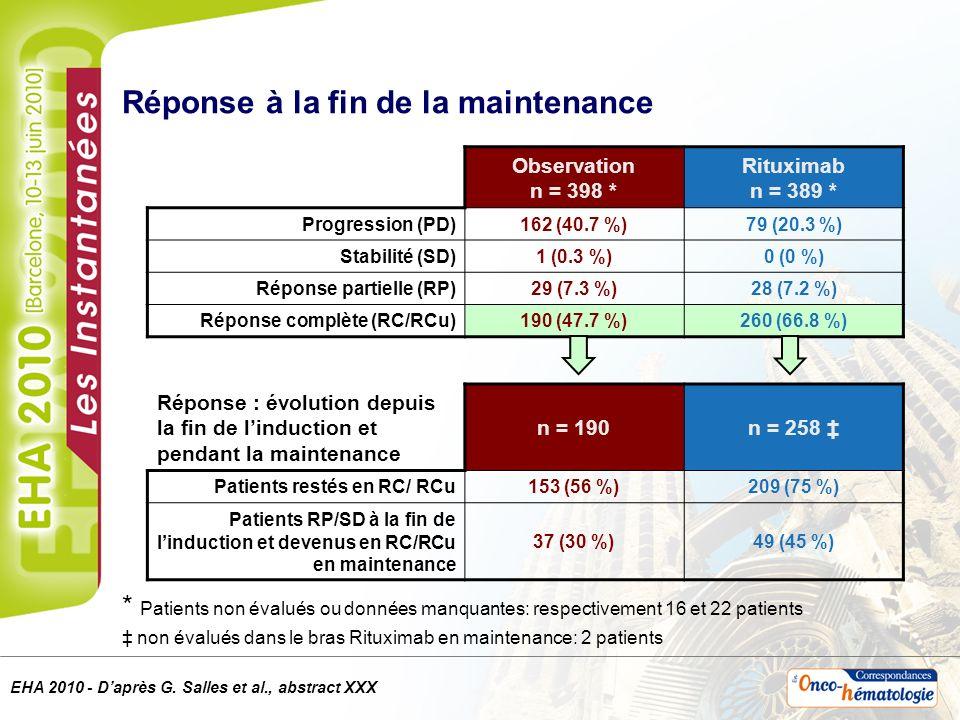 Réponse à la fin de la maintenance * Patients non évalués ou données manquantes: respectivement 16 et 22 patients non évalués dans le bras Rituximab en maintenance: 2 patients Observation n = 398 * Rituximab n = 389 * Progression (PD)162 (40.7 %)79 (20.3 %) Stabilité (SD)1 (0.3 %)0 (0 %) Réponse partielle (RP)29 (7.3 %)28 (7.2 %) Réponse complète (RC/RCu)190 (47.7 %)260 (66.8 %) Réponse : évolution depuis la fin de linduction et pendant la maintenance n = 190n = 258 Patients restés en RC/ RCu153 (56 %)209 (75 %) Patients RP/SD à la fin de linduction et devenus en RC/RCu en maintenance 37 (30 %)49 (45 %) EHA 2010 - Daprès G.