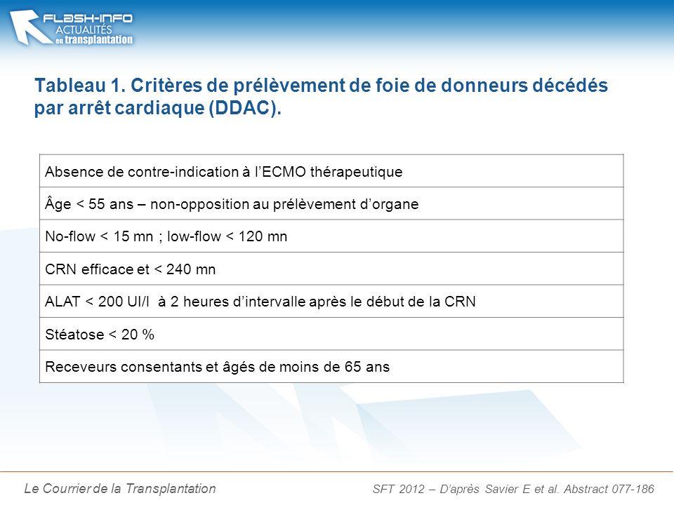 La Lettre du Cancérologue Le Courrier de la Transplantation Tableau 1. Critères de prélèvement de foie de donneurs décédés par arrêt cardiaque (DDAC).