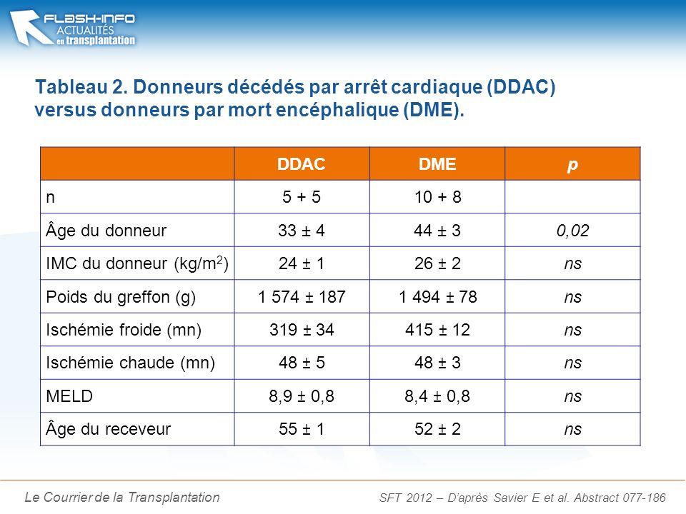 La Lettre du Cancérologue Le Courrier de la Transplantation Tableau 2. Donneurs décédés par arrêt cardiaque (DDAC) versus donneurs par mort encéphaliq