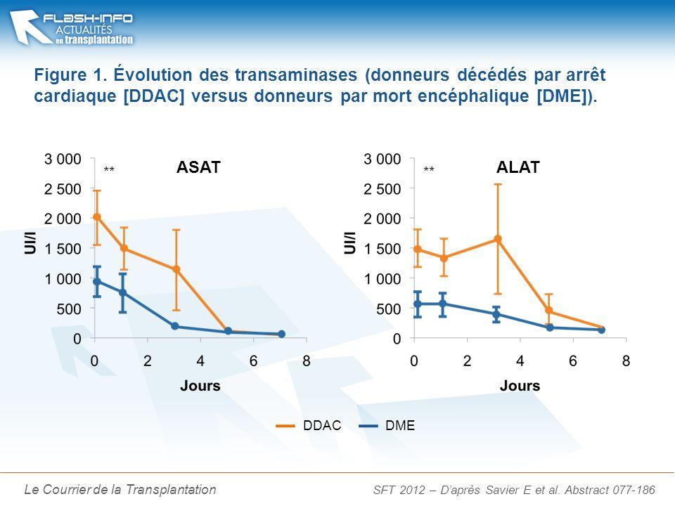 La Lettre du Cancérologue Le Courrier de la Transplantation Figure 2.