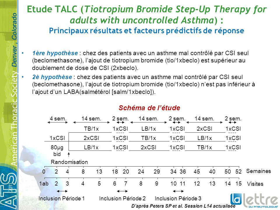 TALC : principaux résultats Tiotropium/Beclomethasone supérieur au doublement de la dose de Beclomethasone DEP matinal (25,8 L/min) DEP vespéral (35,3 L/min) VEMS pré BD (0,10L) % de jours de contrôle de lasthme (0,079) Symptômes en journée (-0,11) Score ACQ (-0,18) VEMS après 4 bouffées dAlbuterol (0,04L) Tiotropium/ Beclomethasone non inférieur au Salmeterol/ Beclomethasone DEP matinal (6,4 L/min) DEP vespéral (10,6 L/min) % de jours de contrôle de lasthme (- 0,009) Symptômes en journée (-0,04) Score ACQ (-0,09) Eosinophiles/crachats (0,20 %) Supérieur pour : VEMS pré BD(0,11L) VEMS après 4 bouffées dAlbuterol (0,07L) Daprès Peters SP et al.
