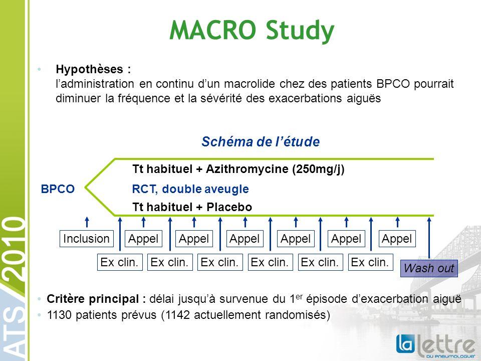 MACRO Study Hypothèses : ladministration en continu dun macrolide chez des patients BPCO pourrait diminuer la fréquence et la sévérité des exacerbations aiguës Critère principal : délai jusquà survenue du 1 er épisode dexacerbation aiguë 1130 patients prévus (1142 actuellement randomisés) BPCO Tt habituel + Azithromycine (250mg/j) RCT, double aveugle Tt habituel + Placebo Appel Ex clin.