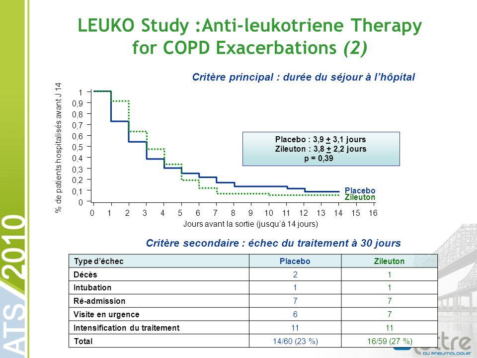 LEUKO Study :Anti-leukotriene Therapy for COPD Exacerbations (2) Placebo Zileuton Jours avant la sortie (jusquà 14 jours) 161514131211109876543210 0 0,1 0,2 0,3 0,4 0,5 0,6 0,7 0,8 0,9 1 % de patients hospitalisés avant J 14 Placebo : 3,9 + 3,1 jours Zileuton : 3,8 + 2,2 jours p = 0,39 Type déchecPlaceboZileuton Décès21 Intubation11 Ré-admission77 Visite en urgence67 Intensification du traitement11 Total14/60 (23 %)16/59 (27 %) Critère secondaire : échec du traitement à 30 jours Critère principal : durée du séjour à lhôpital