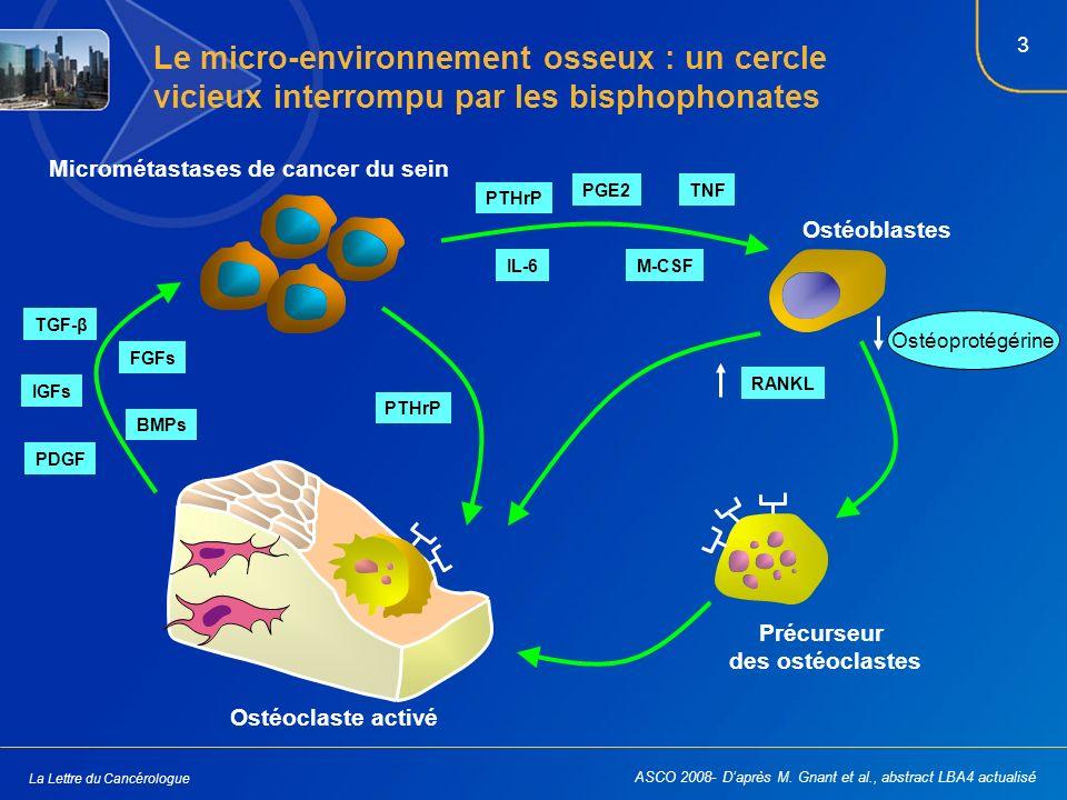 3 La Lettre du Cancérologue Micrométastases de cancer du sein Ostéoclaste activé Précurseur des ostéoclastes Ostéoblastes IGFs TGF-β PDGF FGFs BMPs PTHrP PGE2TNF IL-6M-CSF RANKL Ostéoprotégérine Le micro-environnement osseux : un cercle vicieux interrompu par les bisphophonates ASCO 2008- Daprès M.