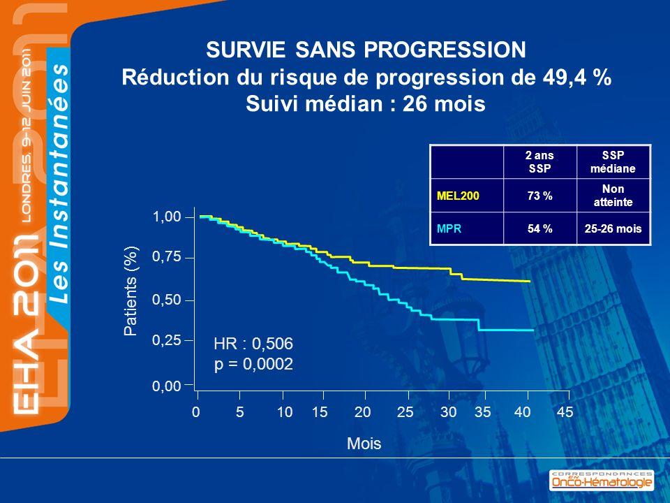 SURVIE SANS PROGRESSION Réduction du risque de progression de 49,4 % Suivi médian : 26 mois 2 ans SSP SSP médiane MEL20073 % Non atteinte MPR54 %25-26