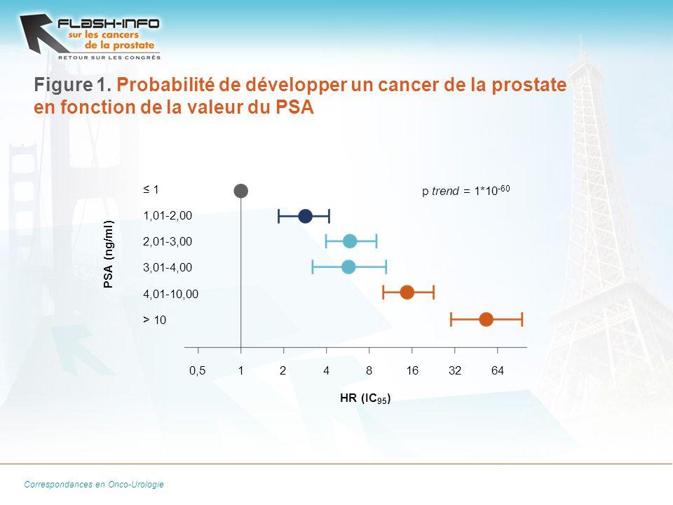 La Lettre du Cancérologue Correspondances en Onco-Urologie Figure 1. Probabilité de développer un cancer de la prostate en fonction de la valeur du PS