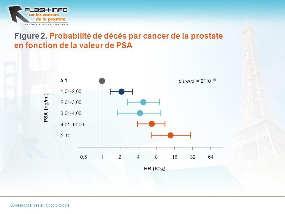 La Lettre du Cancérologue Correspondances en Onco-Urologie Figure 2. Probabilité de décés par cancer de la prostate en fonction de la valeur de PSA 0,