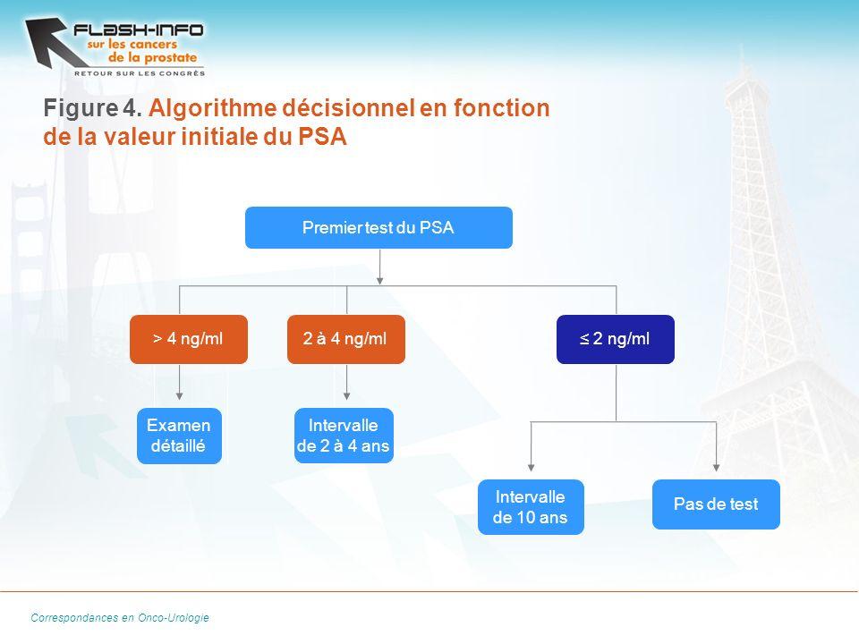 La Lettre du Cancérologue Correspondances en Onco-Urologie Figure 4. Algorithme décisionnel en fonction de la valeur initiale du PSA Premier test du P