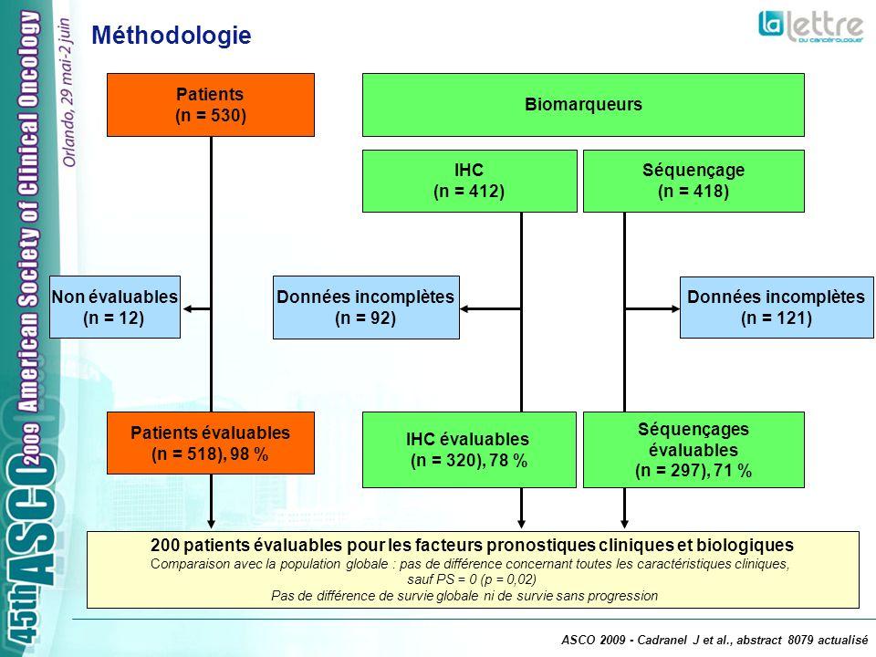 SG = 5,6 mois (4,6-6,9) SSP = 2,4 mois (2,3-2,6) 518 335 241 181113 64 3613 517 193 100664023 96 0 20 40 60 80 100 036912151821 Mois depuis le début du traitement par TKI Patients à risque Survie globale et survie sans progression (n = 518) % ASCO 2009 - Cadranel J et al., abstract 8079 actualisé