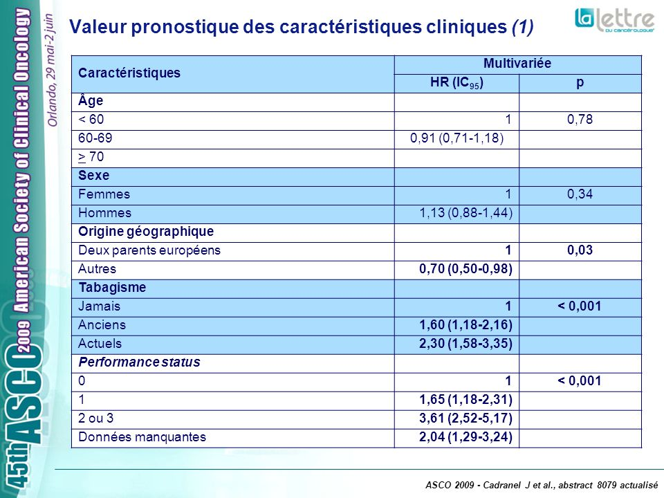 Valeur pronostique des caractéristiques cliniques (2) Caractéristiques Multivariée HR (IC 95 )p Histologie Adénocarcinome10,07 Épidermoïde1,22 (0,92-1,60) Autres1,35 (1,02-1,79) Stade I-II-IIIA10,13 IIIB0,69 (0,46-1,04) IV0,99 (0,75-1,32) Nombre de sites métastatiques 0 ou 11< 0,001 21,56 (1,21-2,00) 3 ou plus2,04 (1,57-2,65) Métastases pulmonaires Non10,02 Oui0,77 (0,62-0,96) Indication des EGFR-TKI Première ligne10,40 Deuxième ligne0,99 (0,68-1,44) Troisième ligne ou plus1,15 (0,78-1,67) ASCO 2009 - Cadranel J et al., abstract 8079 actualisé