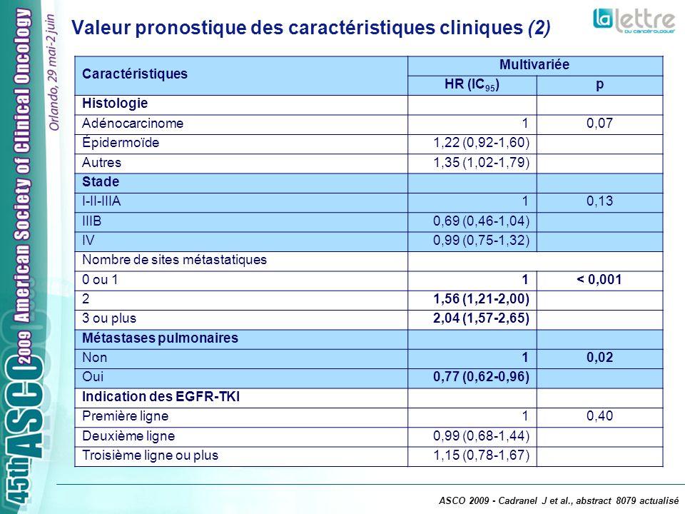 EGFR IHC (n = 320) n (%) Type déchantillon - biopsie - chirurgie - cytologie 227 (73) 68 (22) 17 (5) % de cellules tumorales - médian - IQ 25 % 45 % 20-70 % % IHC - 10% - > 10% 96 (30) 223 (70) Sequençage (n = 297)n (%) Type déchantillon - biopsie - chirurgie - cytologie 205 (71) 63 (22) 21 (7) % de cellules tumorales - médiane - IQ 25 % 50 % 30-70 % K-Ras (n = 284) - sauvage - muté - non amplifiable 222 (78) 24 (8) 38 (13) EGFR (n = 294) - sauvage (exon 19,20,21) - muté - non amplifiable (exon 18,19,20,21) 211- 246 (72-83) 35 (12) 30- 80 (10- 27) Analyse des biomarqueurs - 320 échantillons (62 %) Mutation EGFR : 35 (11,8 %) ; 83 % exon 19-21 Mutation K-Ras : 24 (8,1 %) Mutations EGFR et K-Ras, mutuellement exclusives ASCO 2009 - Cadranel J et al., abstract 8079 actualisé