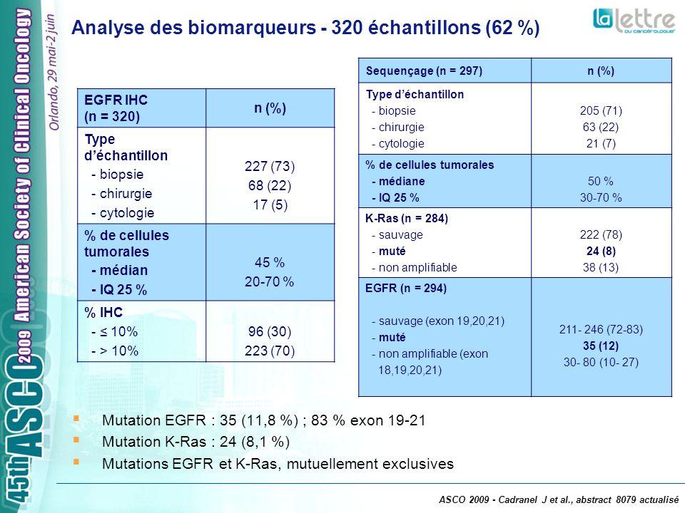 Multivariée BiomarqueurHR [IC 95 ]p EGFR IHC % 10 % > 10 % 1 1,19 [0,83-1,70] 0,35 Mutation EGFR Non Oui 1 0,53 [0,27-1,01] 0,05 Mutation K-Ras Oui Non 1 1,70 [1,01-2,86] 0,05 Valeur pronostique des facteurs biologiques (patients avec les 3 biomarqueurs disponibles) Survie globale en fonction du statut EGFR muté (n = 200) Mutation EGFR = 19,2 mois (p < 0,003) EGFR sauvage = 4,4 mois 16335073109177 51013151923 0 20 40 60 80 100 03691215 Mois depuis début des TKI Patients à risque % Survie globale en fonction du statut K-Ras muté (n = 200) K-Ras sauvage = 5,6 mois Mutation K-Ras = 2,6 mois (p = 0,01) 1420416185121181 11223719 0 20 40 60 80 100 0369121518 % Mois depuis début des TKI ASCO 2009 - Cadranel J et al., abstract 8079 actualisé
