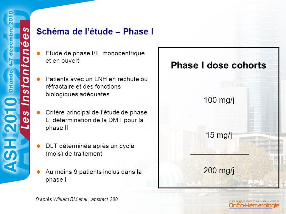 Schéma de létude – Phase I Etude de phase I/II, monocentrique et en ouvert Patients avec un LNH en rechute ou réfractaire et des fonctions biologiques