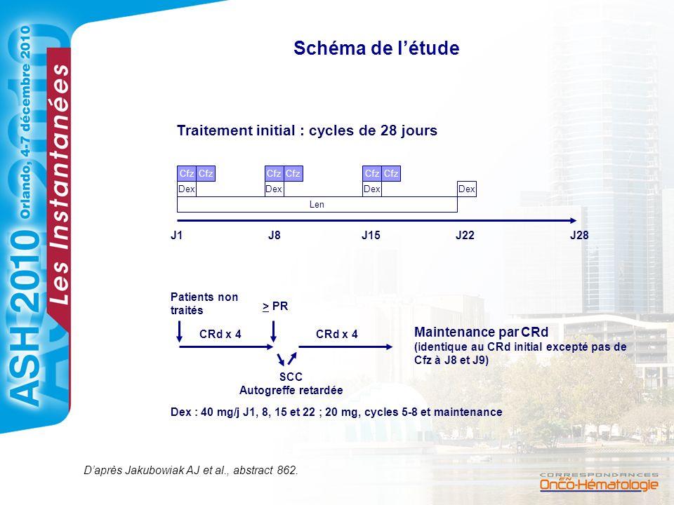 Schéma de létude Cfz Dex Len J1J8J15J22J28 Traitement initial : cycles de 28 jours Patients non traités > PR CRd x 4 Maintenance par CRd (identique au