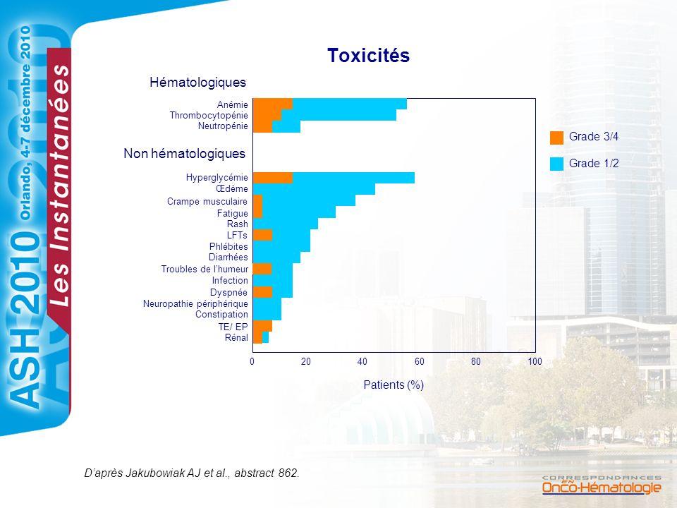 Toxicités Hématologiques Anémie Thrombocytopénie Neutropénie Hyperglycémie Œdème Crampe musculaire Fatigue Rash LFTs Phlébites Diarrhées Troubles de l