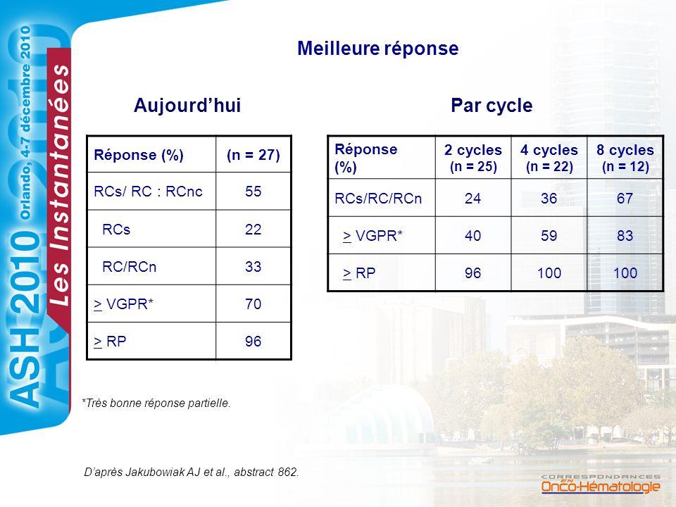 Meilleure réponse Réponse (%)(n = 27) RCs/ RC : RCnc55 RCs22 RC/RCn33 > VGPR*70 > RP96 AujourdhuiPar cycle Réponse (%) 2 cycles (n = 25) 4 cycles (n =