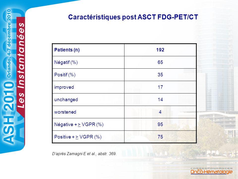 Caractéristiques post ASCT FDG-PET/CT Patients (n)192 Négatif (%)65 Positif (%)35 improved17 unchanged14 worstened4 Négative + > VGPR (%)95 Positive +