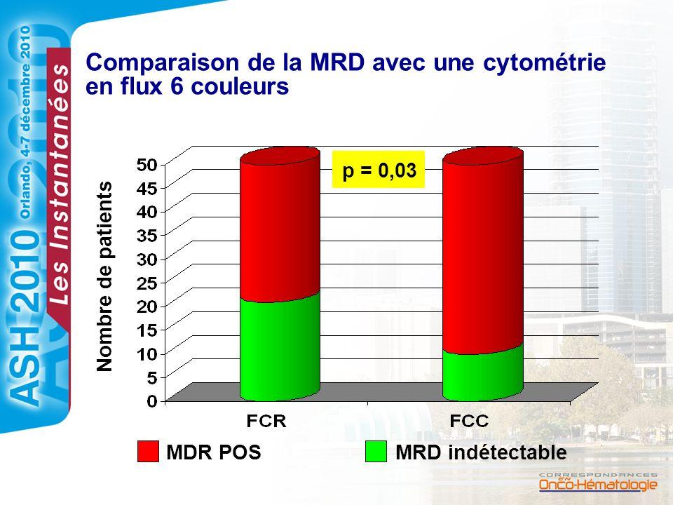 Comparaison de la MRD avec une cytométrie en flux 6 couleurs Nombre de patients p = 0,03 MDR POSMRD indétectable