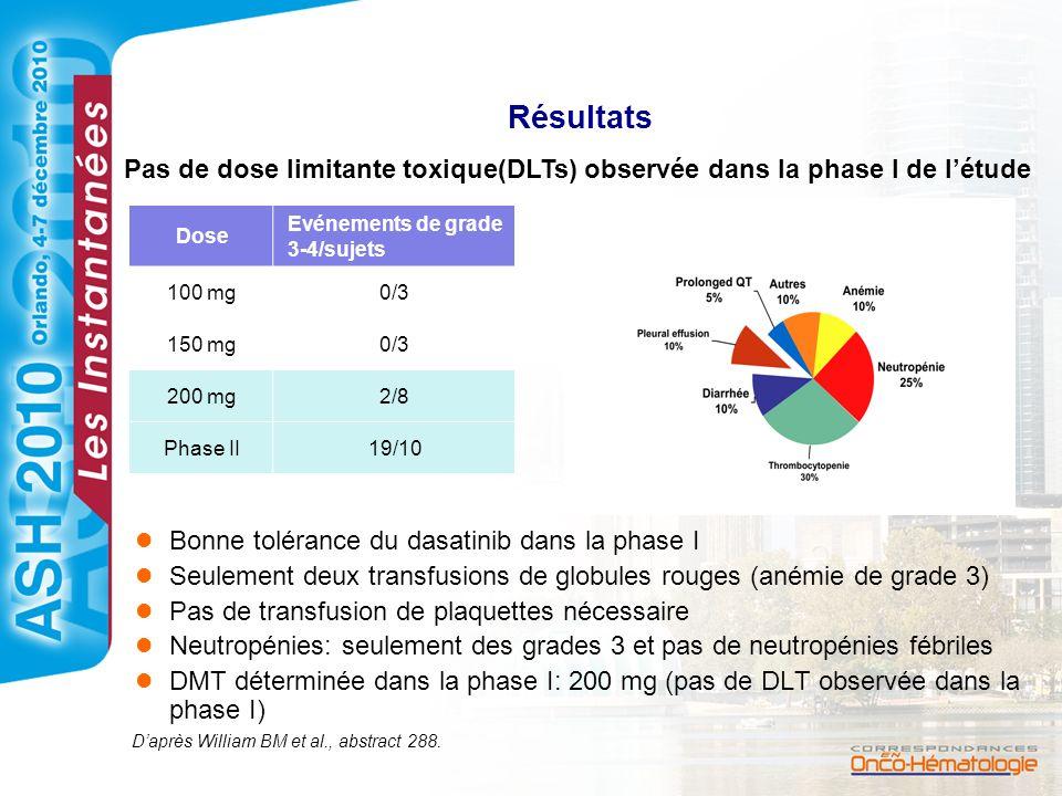 Résultats Bonne tolérance du dasatinib dans la phase I Seulement deux transfusions de globules rouges (anémie de grade 3) Pas de transfusion de plaque