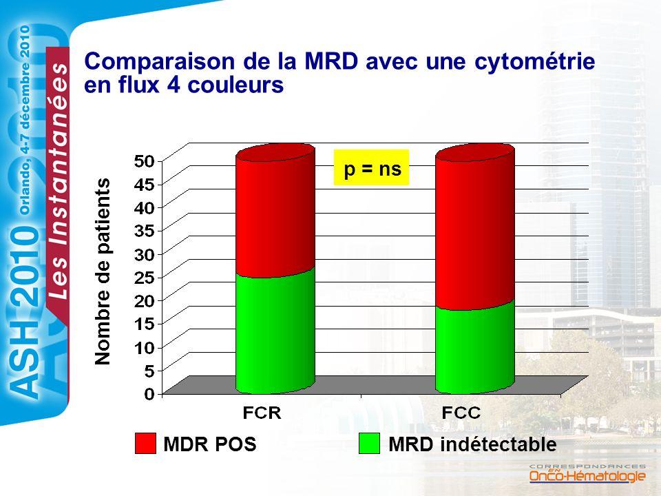 Comparaison de la MRD avec une cytométrie en flux 4 couleurs Nombre de patients p = ns MDR POSMRD indétectable