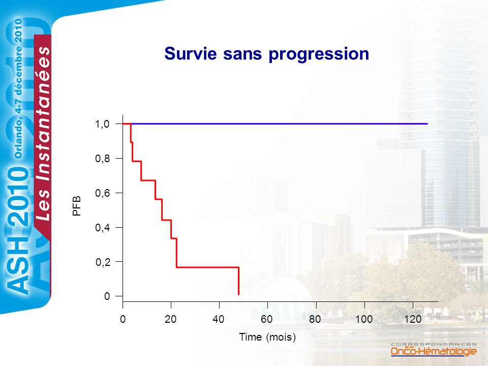 Survie sans progression 020406080100120 0 0,2 0,4 0,6 0,8 1,0 Time (mois) PFB