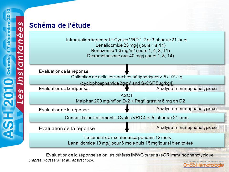 Schéma de létude Introduction treatment = Cycles VRD 1,2 et 3 chaque 21 jours Lénalidomide 25 mg/j (jours 1 à 14) Bortezomib 1,3 mg/m² (jours 1, 4, 8,