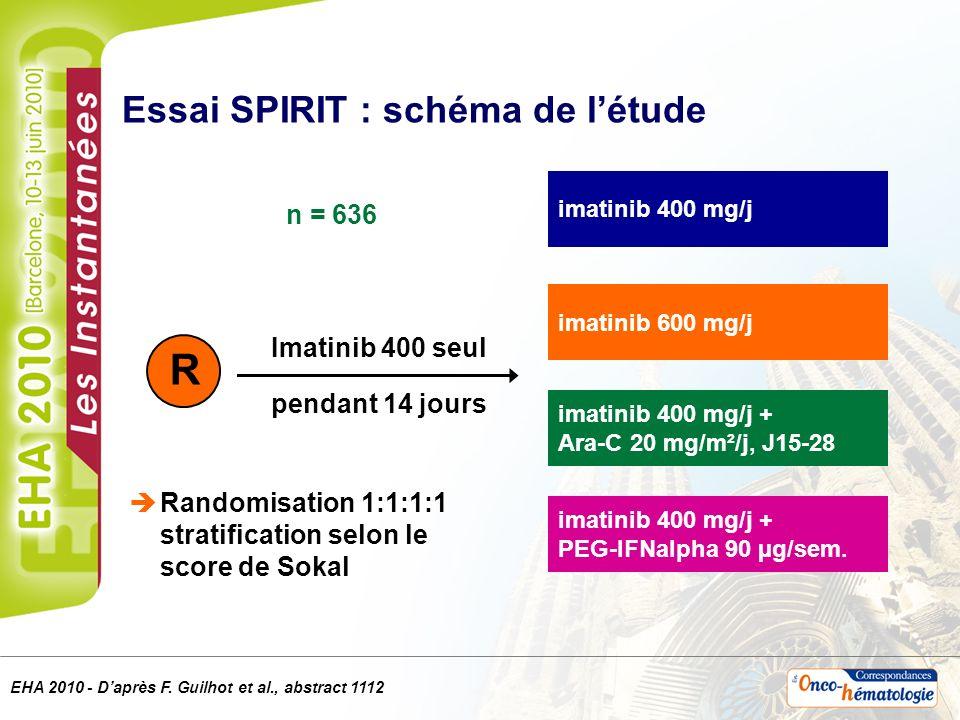 EHA 2010 - Daprès F. Guilhot et al., abstract 1112 imatinib 400 mg/j imatinib 400 mg/j + Ara-C 20 mg/m²/j, J15-28 R Essai SPIRIT : schéma de létude Ra