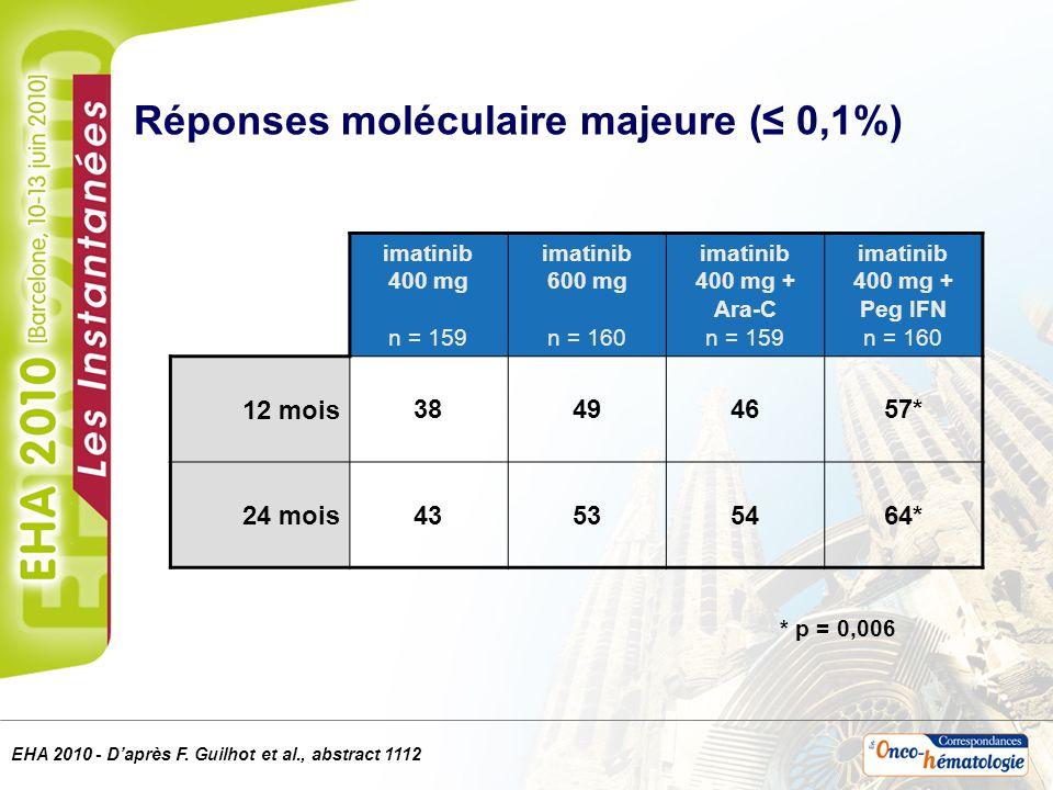 Modification de traitement au cours de la première année imatinib 400 mg imatinib 600 mg imatinib 400 mg + Ara-C imatinib 400 mg + Peg IFN imatinib 400 mg (110 – 610) 400 mg (272 – 701) 400 mg (152 – 593) 400 mg (160 – 585) Ara-C ou Peg IFN 24 mg/j (10 – 40) 54 µg/sem.