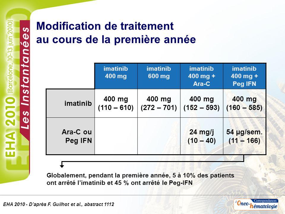 Modification de traitement au cours de la première année imatinib 400 mg imatinib 600 mg imatinib 400 mg + Ara-C imatinib 400 mg + Peg IFN imatinib 40