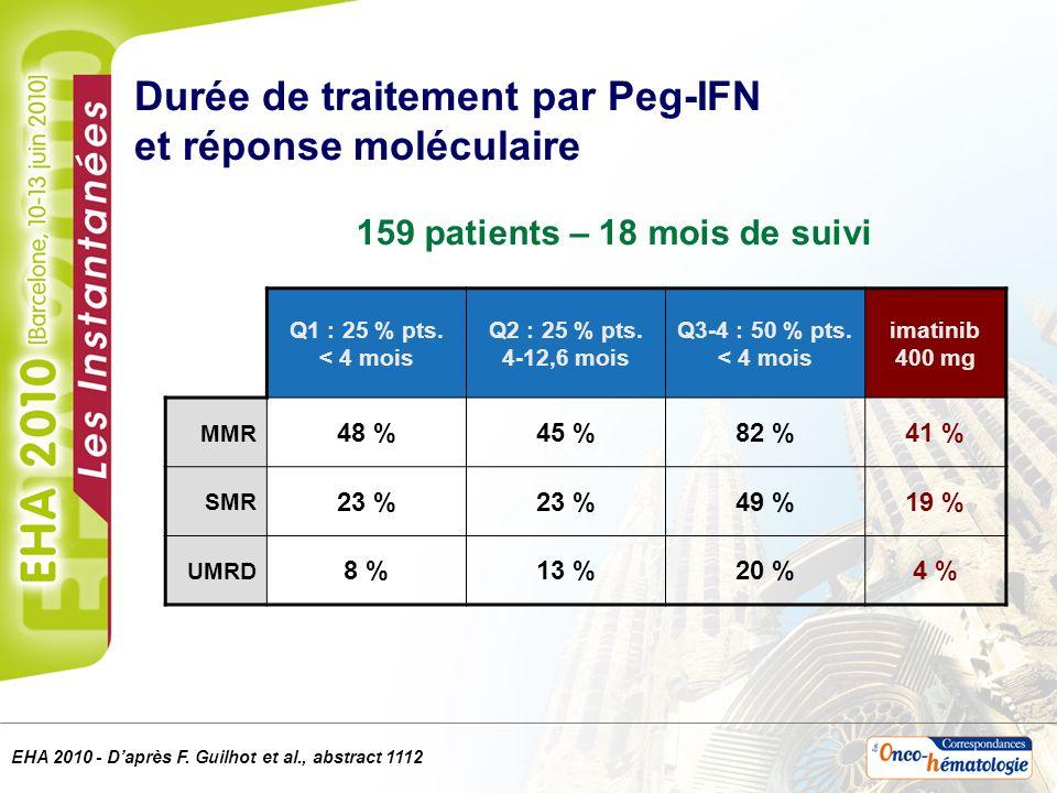Durée de traitement par Peg-IFN et réponse moléculaire Q1 : 25 % pts. < 4 mois Q2 : 25 % pts. 4-12,6 mois Q3-4 : 50 % pts. < 4 mois imatinib 400 mg MM