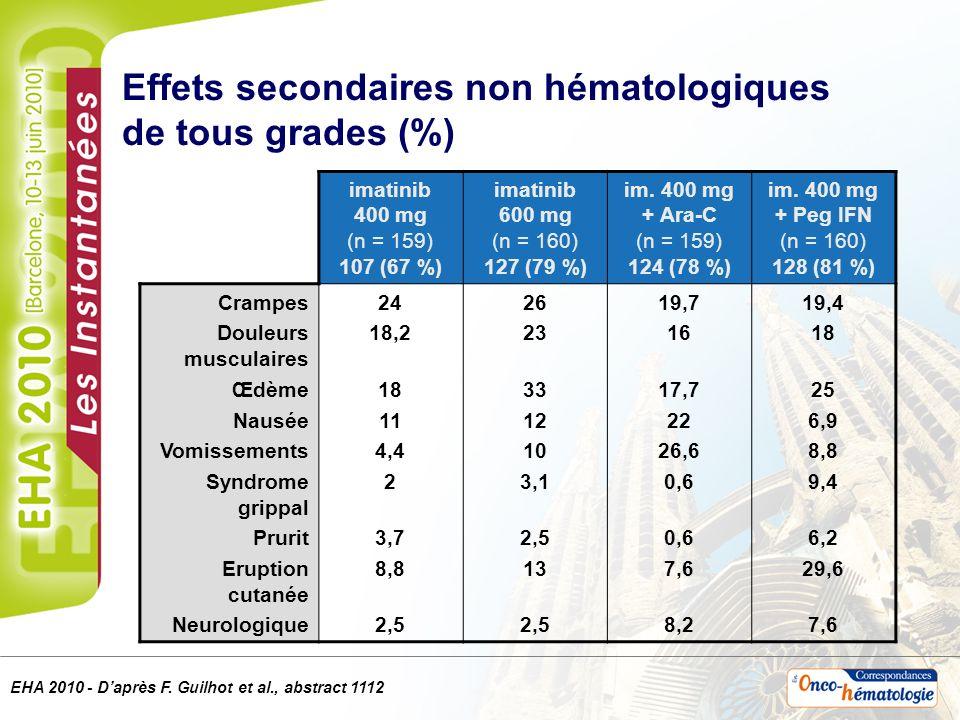 Effets secondaires non hématologiques de tous grades (%) imatinib 400 mg (n = 159) 107 (67 %) imatinib 600 mg (n = 160) 127 (79 %) im. 400 mg + Ara-C