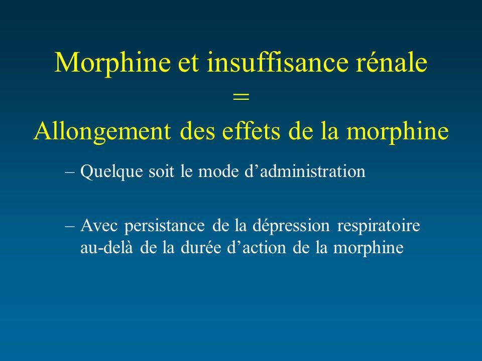 Morphine et insuffisance rénale = Allongement des effets de la morphine –Quelque soit le mode dadministration –Avec persistance de la dépression respi