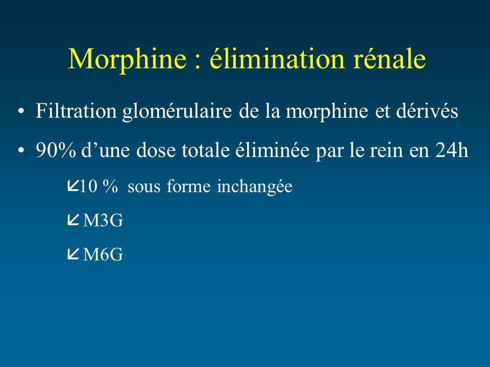 Morphine : élimination rénale Filtration glomérulaire de la morphine et dérivés 90% dune dose totale éliminée par le rein en 24h å10 % sous forme inch