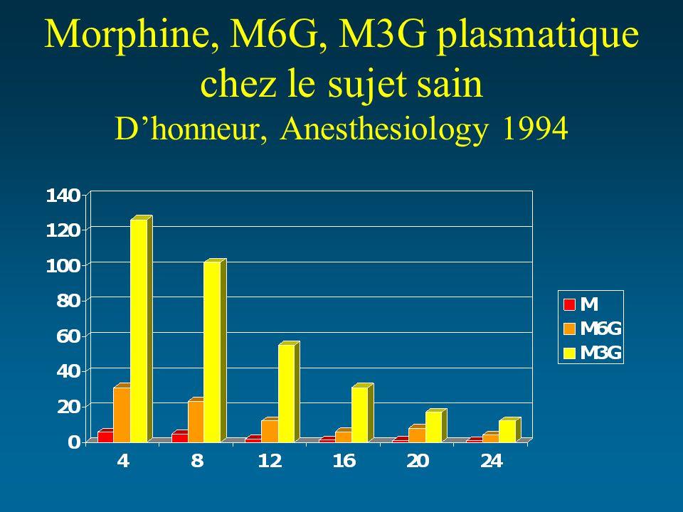 Morphine, M6G, M3G plasmatique chez le sujet sain Dhonneur, Anesthesiology 1994