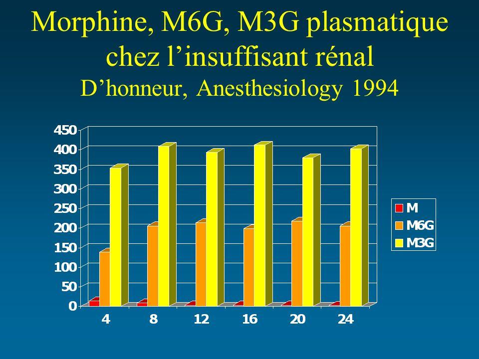 Morphine, M6G, M3G plasmatique chez linsuffisant rénal Dhonneur, Anesthesiology 1994
